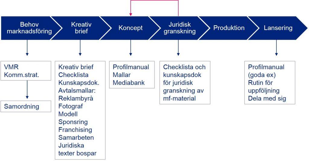 """Processen """"Juridisk granskning av marknadsföring""""  används för att säkerställa att all  mark-nadsföring är laglig, etisk och följer både interna och externa krav och rekommendationer för marknadsföring."""